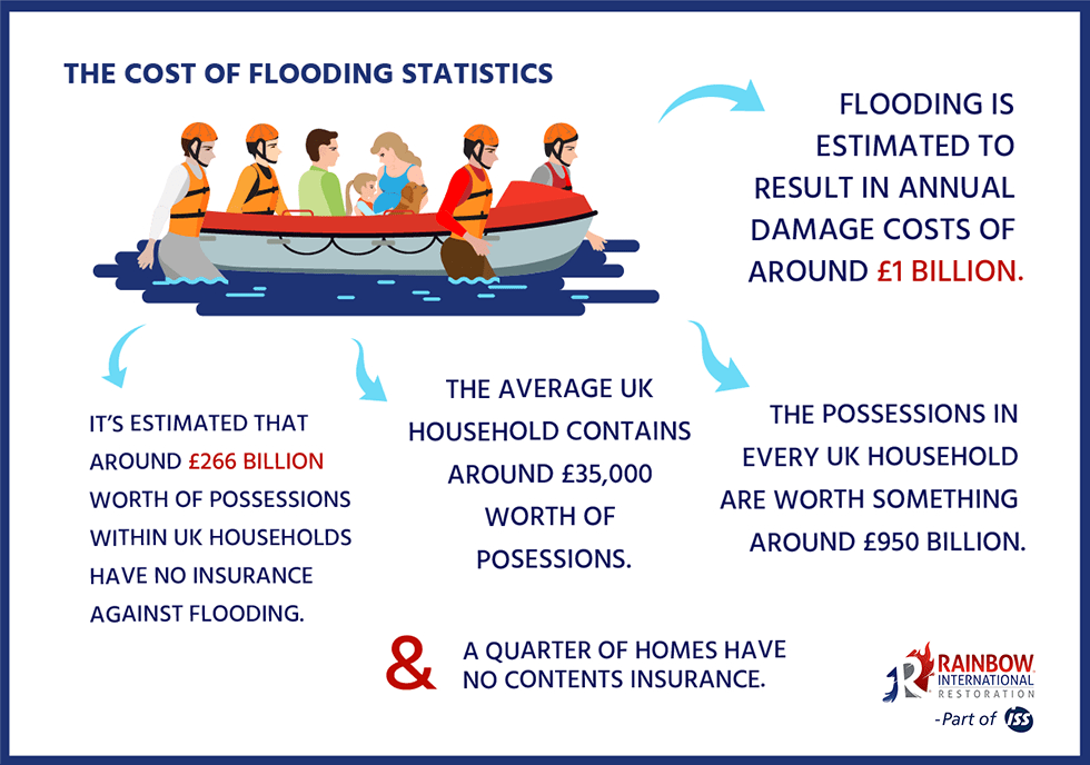 the cost of flooding statistics